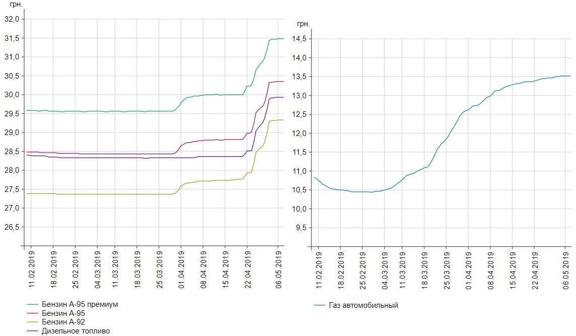 График колебания цены на топливо