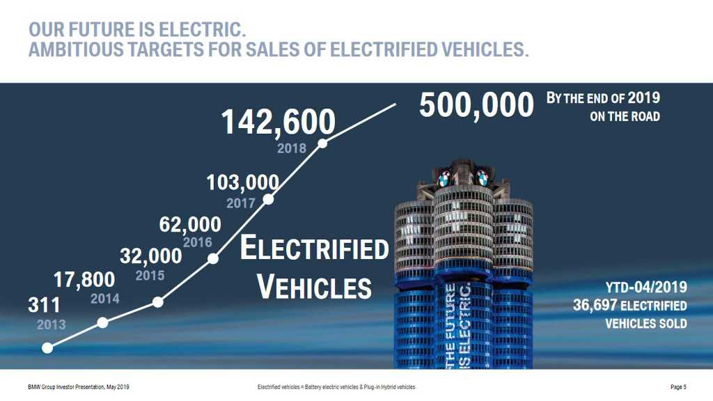 """С начала года BMW подала около 400 """"зеленых"""" автомобилей"""