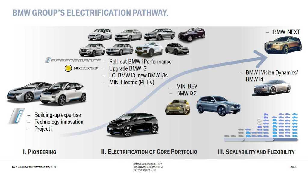 К 2025 году корпорация BMW планирует выпустить на рынок 25 гибридных версий своих текущих моделей
