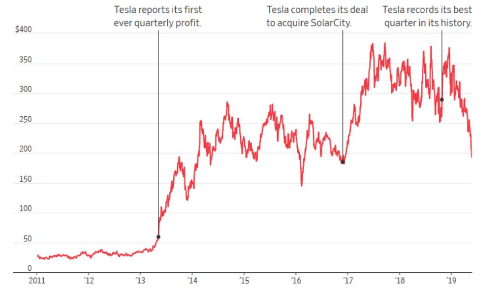 Акции Tesla упали на 42%
