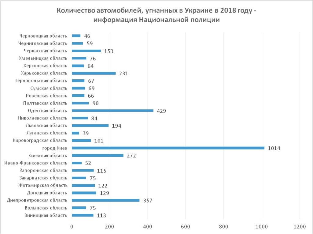 Статистика угонов по областям от Нацполиции Украины