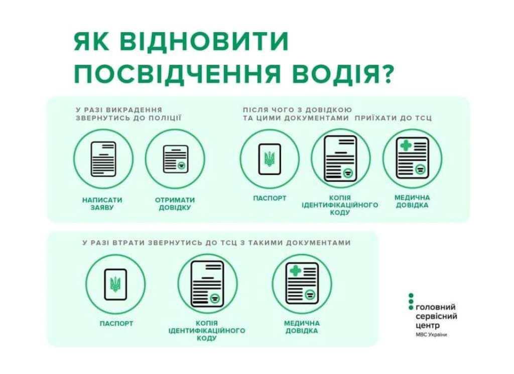 Инструкция по замене водительского удостоверения в Украине