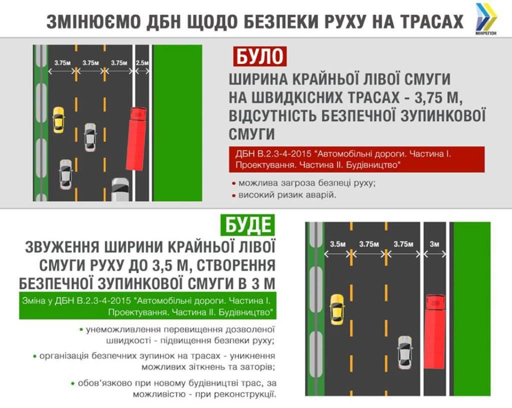 С 1 сентября крайние левые полосы на дорогах станут уже на 25 сантиметров