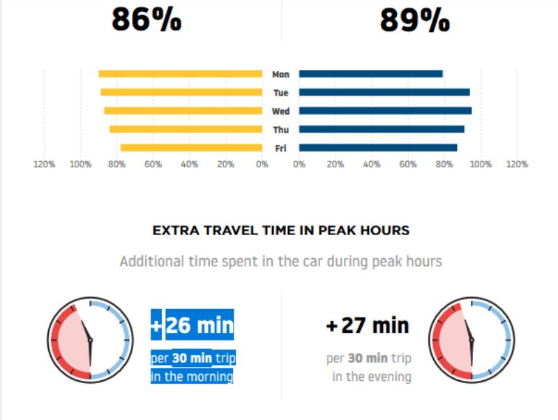 В часы пик жители столицы тратят на получасовую поездку около часа