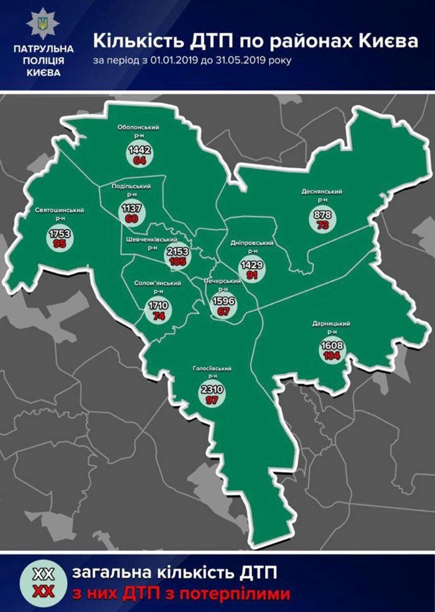 Статистика ДТП по районам Киева