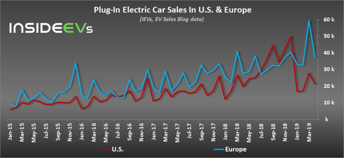График продаж электрокаров в Европе