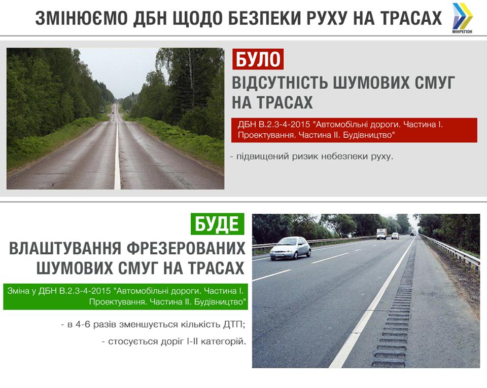 Шумовые полосы на украинских дорогах появятся с 1 сентября 2019 года