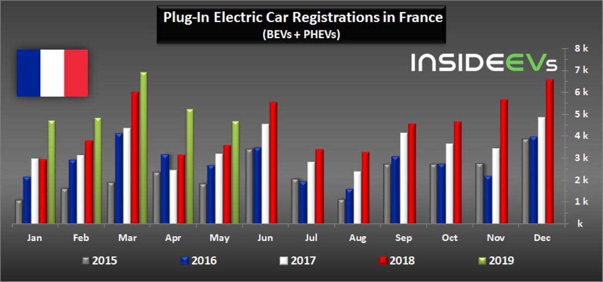 Статистика продаж электрокаров во Франции