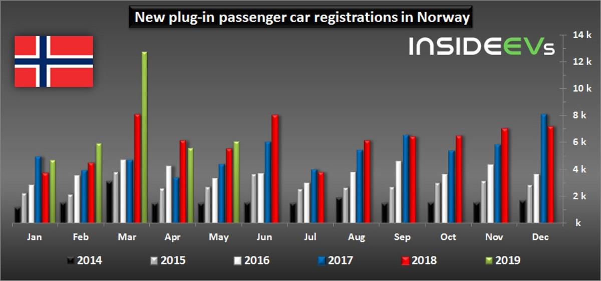 Статистика продаж электрокаров в Норвегии