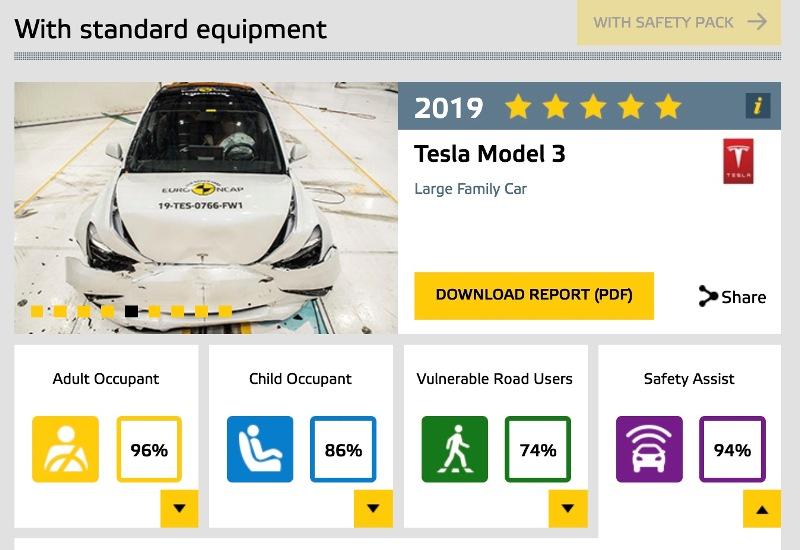 Tesla Model 3 получила 5-звездочный рейтинг от Euro NCAP