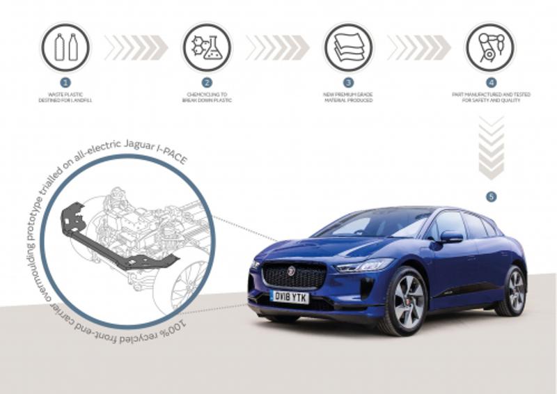 Jaguar Land Rover и BASF превратят пластиковые отходы в материал премиум-класса