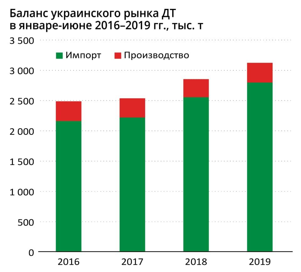 По словам Андрея Геруса, повышения стоимости дизеля не будет