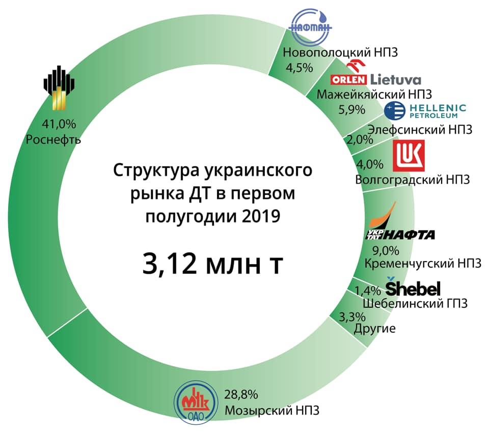 Компания Wexler контролирует 41% украинского топливного рынка