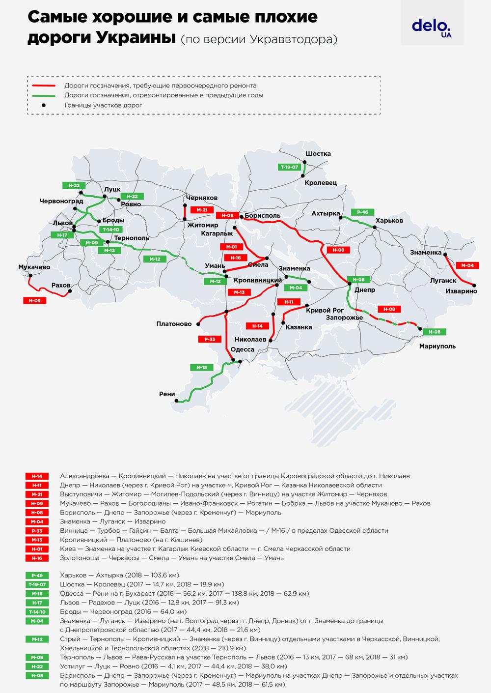 Наиболее проблемные дороги страны