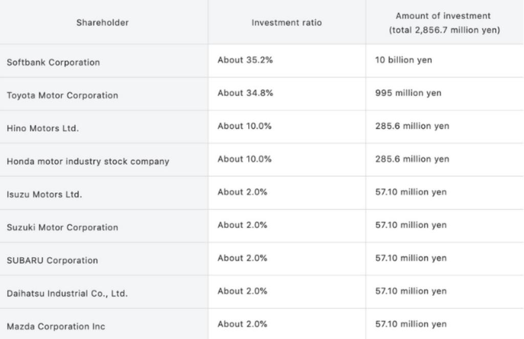 Шкала инвестиций и доли автопроизводителей в предприятии Monet Technologies
