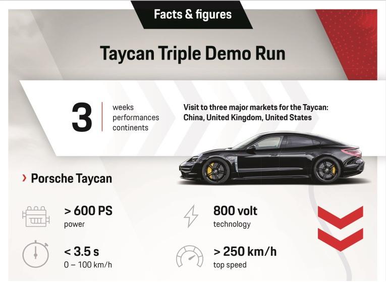 Характеристики Taycan