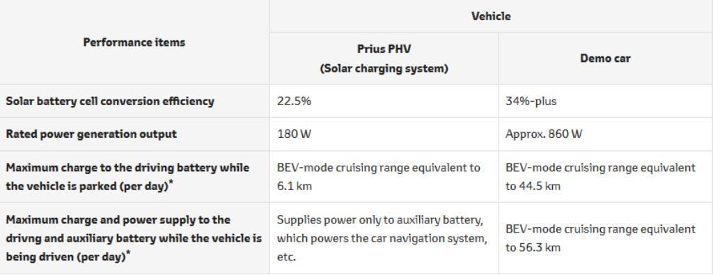 Показатели производительности классической версии Prius PHV и с солнечными батареями