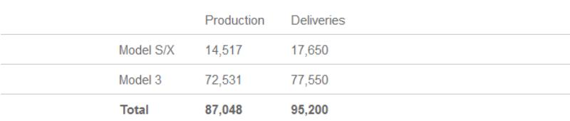 Показать производства и поставок электрокаров за второй квартал