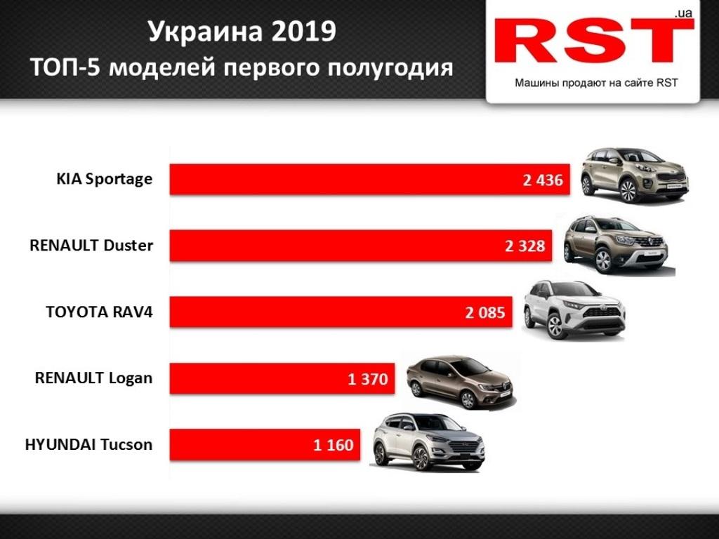 Самым популярны автомобилем полугодия стал Kia Sportage