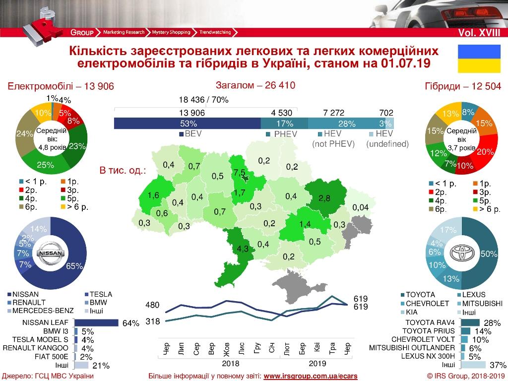 Инфографика продаж электромобилей и гибридов в Украине