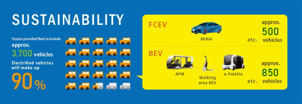 Производитель предоставит 3700 транспортных средств, из которых 90% будут электрифицированыПроизводитель предоставит 3700 транспортных средств, из которых 90% будут электрифицированы