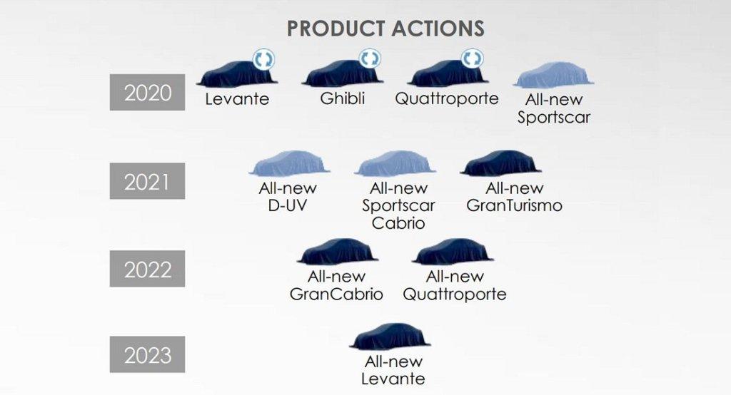 Maserati обновит модельный ряд и дополнит их новинками