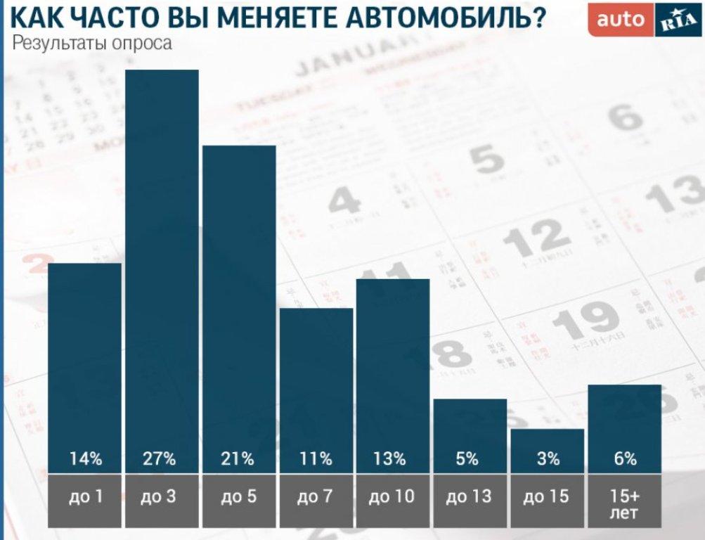Среднестатистический автовладелец в Украине меняет машину каждые 4 года