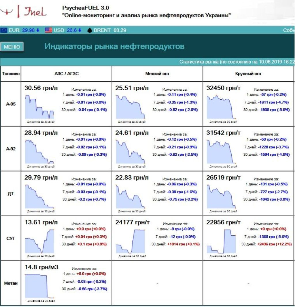 Анализ рынка топлива