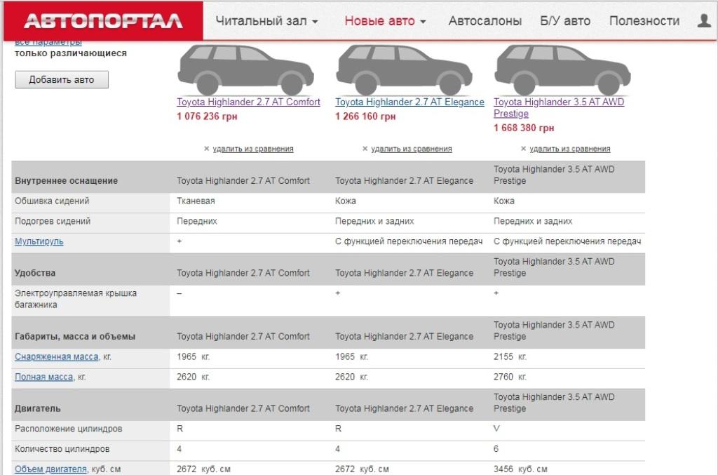 Стоимость и характеристики авто