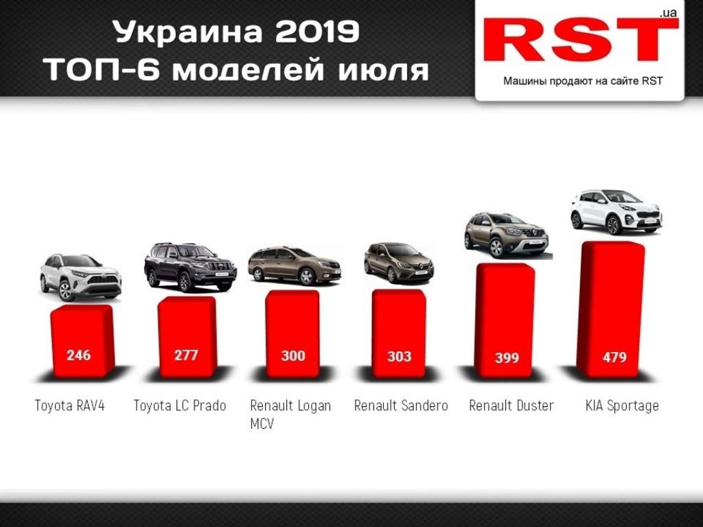 Рейтинг самых популярных автомобилей июля 2019 года