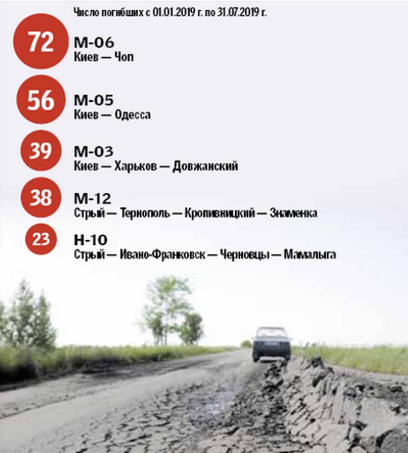 Статистика смертельных ДТП в Украине с начала 2019 года