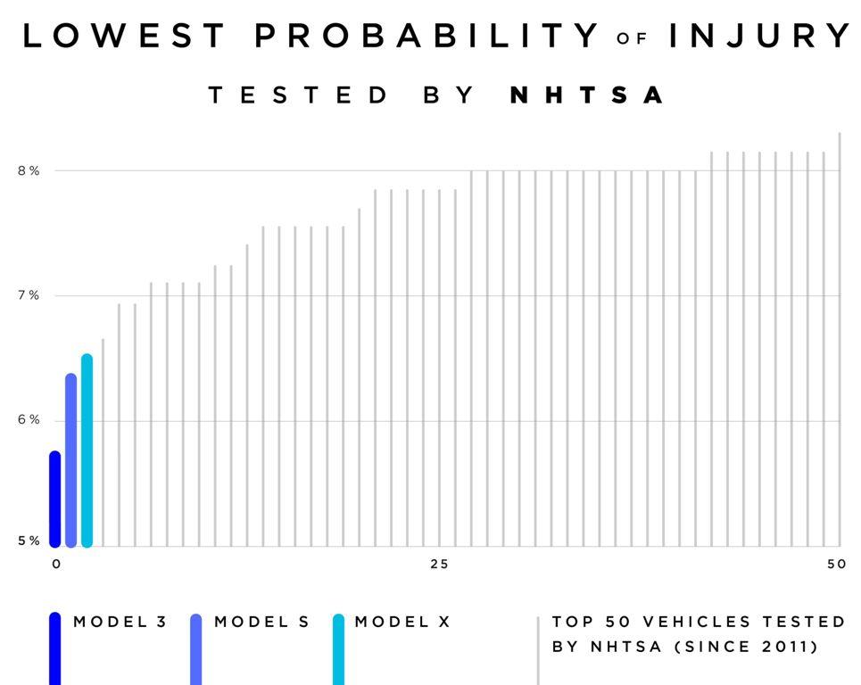 Результаты собственного исследования экспертов Tesla