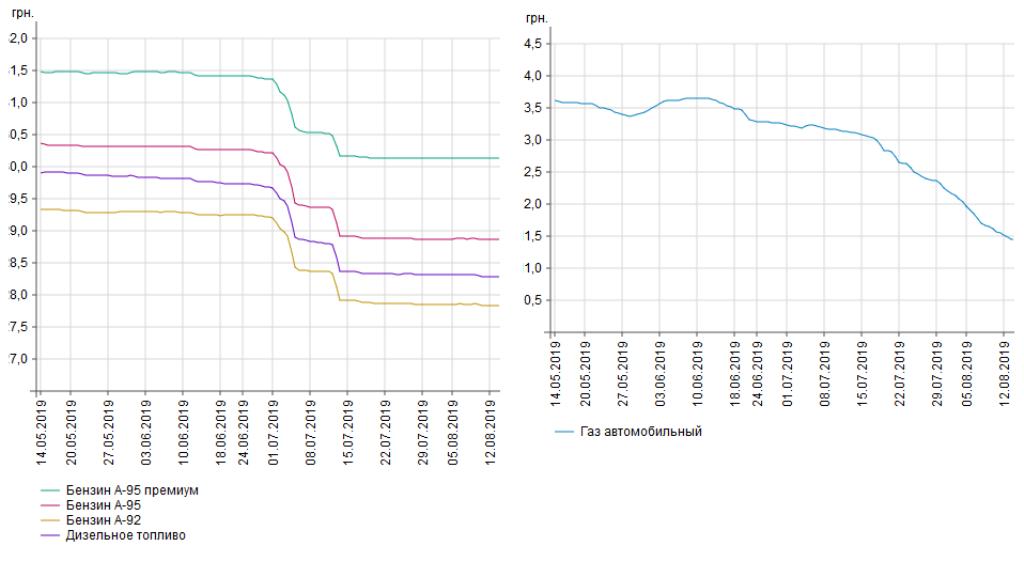 Динамика изменений цен на топливо в Украине