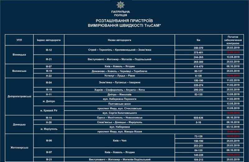 С 19 сентября арсенал полицейских пополнится еще 17 устройствами