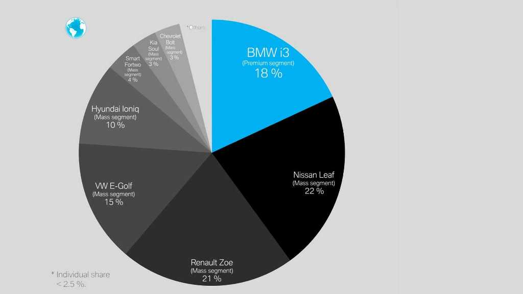 Статистика продаж по моделям