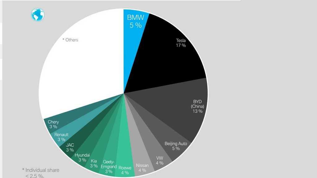 Глобальный рынок электрокаров