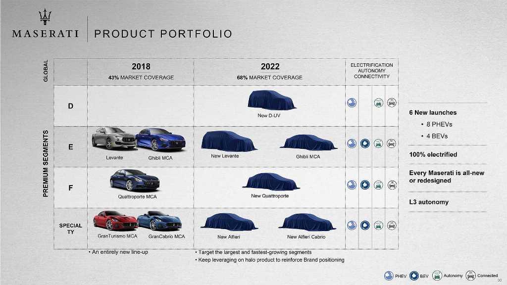 Будущая линейка Maserati