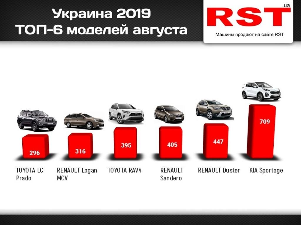 Рейтинг самых популярных автомобилей августа 2019 года