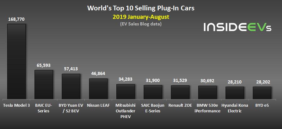 Рейтинг продаж электрокаров за год по всему миру