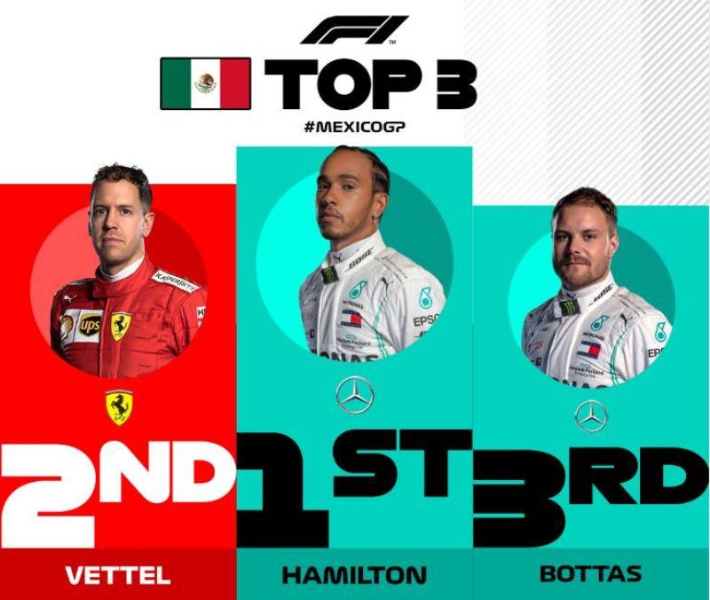 Победителем Гран-При Мексики стал пилот Mercedes — Льюис Хэмилтон