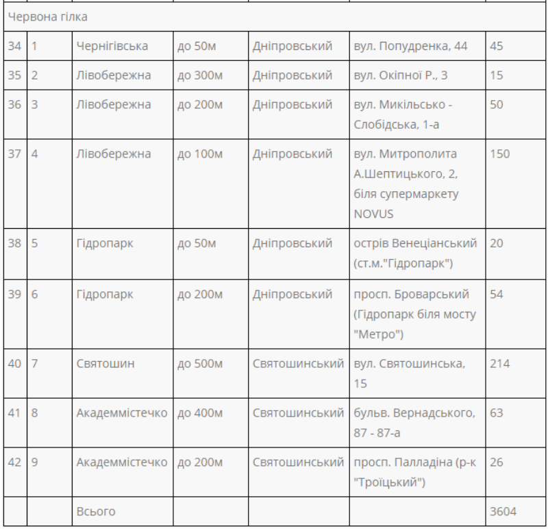 Адресный список паркингов предоставил Киевтранспарксервис