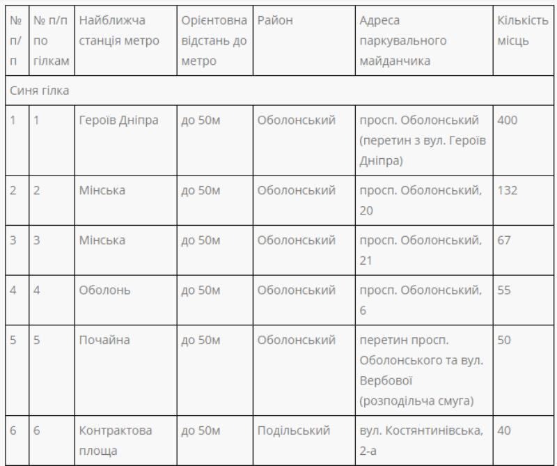У 26 станций метро в Киеве расположено 42 парковки