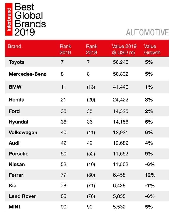 Рейтинг мировых брендов
