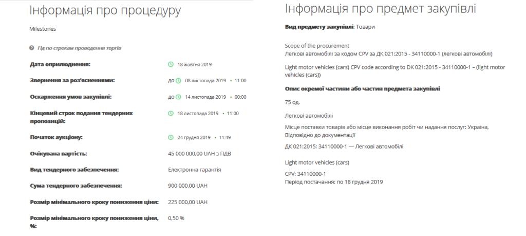 Тендер на покупку 75 автомобилей для судей Украины