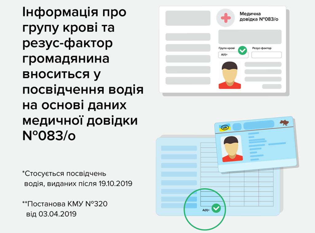 В водительском удостоверении будут указывать группу крови и резус-фактор