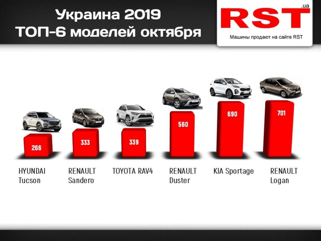 Рейтинг самых популярных автомобилей октябре 2019 года