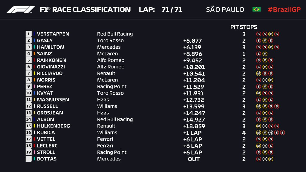 Результаты Гран-при Бразилии