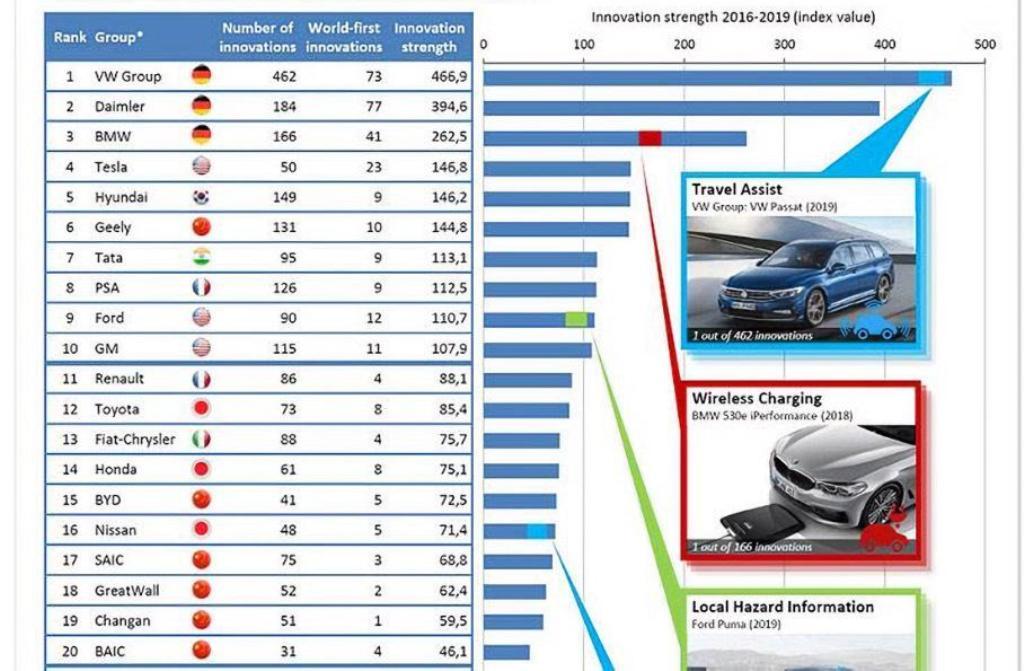 Рейтинг мировых автопроизводителей по инновациям