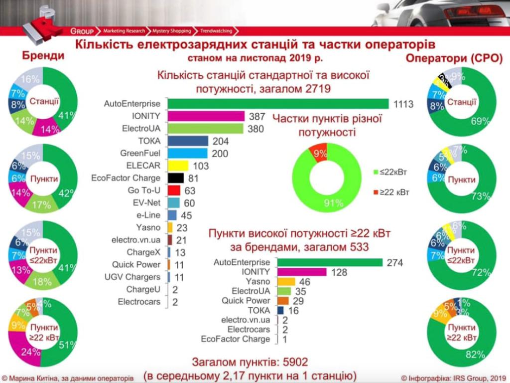 Инфографика зарядных станций для электромобилей в Украине