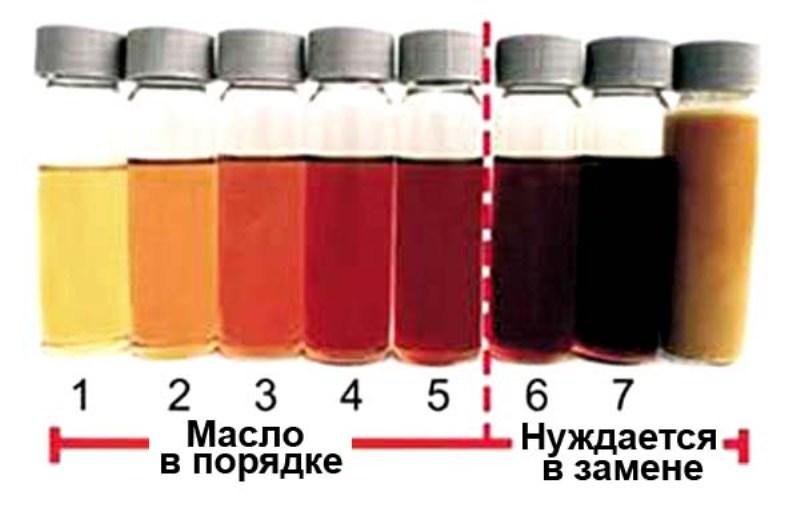 Регулярная проверка уровня смазывающей жидкости предупреждает серьезные поломки
